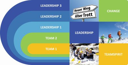 leadership-programm