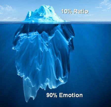 Das Eisbergmodell nach Sigmund Freud - 10 Prozent Ratio, 90 Prozent Emotion