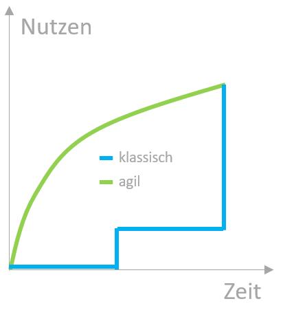 Projekte klassisch oder Agil - Nutzen