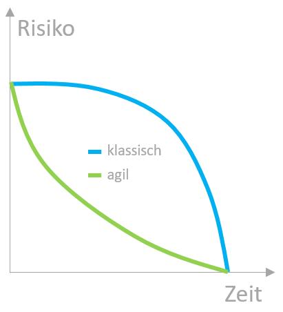 Projekte klassisch oder Agil - Risiko